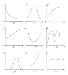 9 grafice
